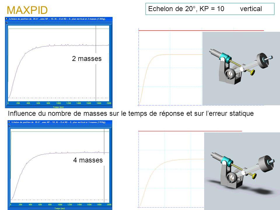 MAXPID Echelon de 20°, KP = 10 vertical Influence du nombre de masses sur le temps de réponse et sur lerreur statique 4 masses 2 masses
