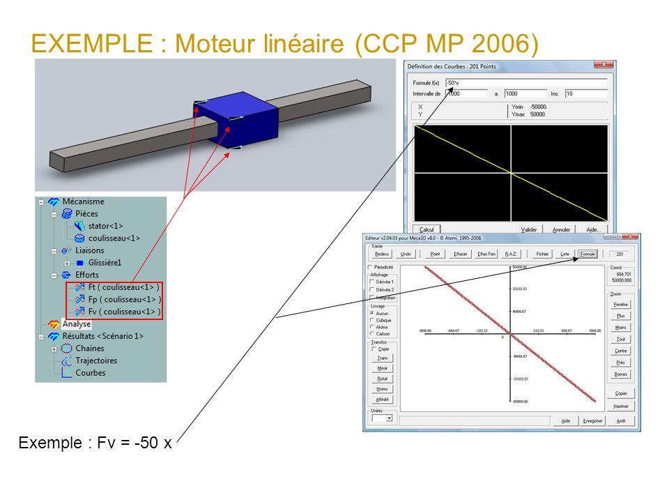 EXEMPLE : Moteur linéaire (CCP MP 2006) Exemple : Fv = -50 x