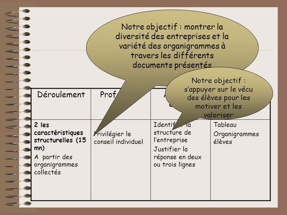 DéroulementProfesseurActivités élèves Supports 2 les caractéristiques structurelles (15 mn) A partir des organigrammes collectés Privilégier le consei