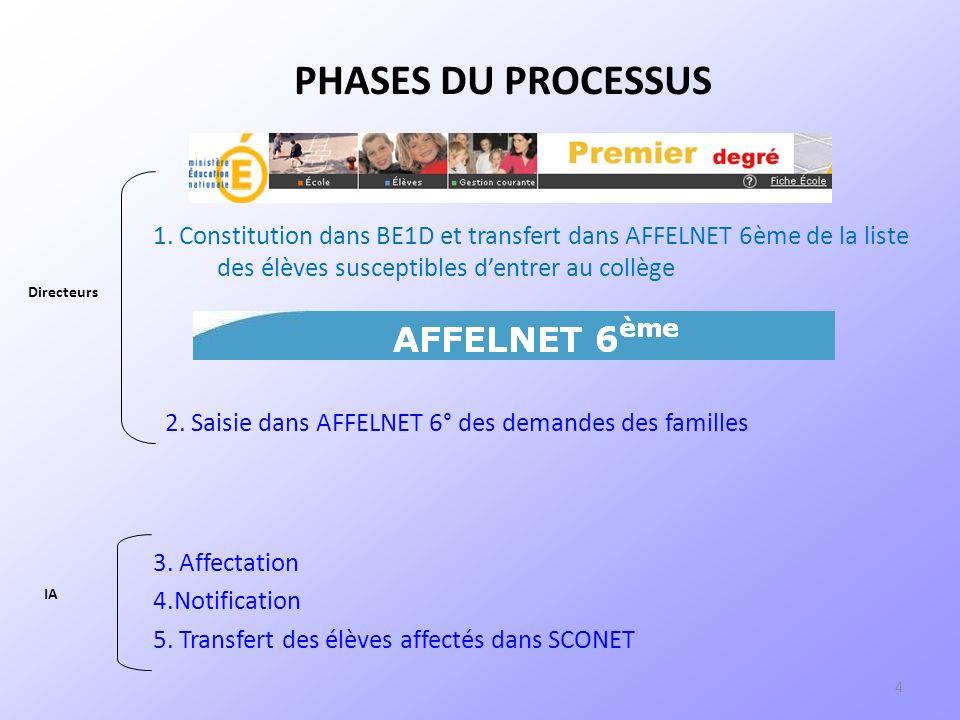 4 1. Constitution dans BE1D et transfert dans AFFELNET 6ème de la liste des élèves susceptibles dentrer au collège PHASES DU PROCESSUS 3. Affectation