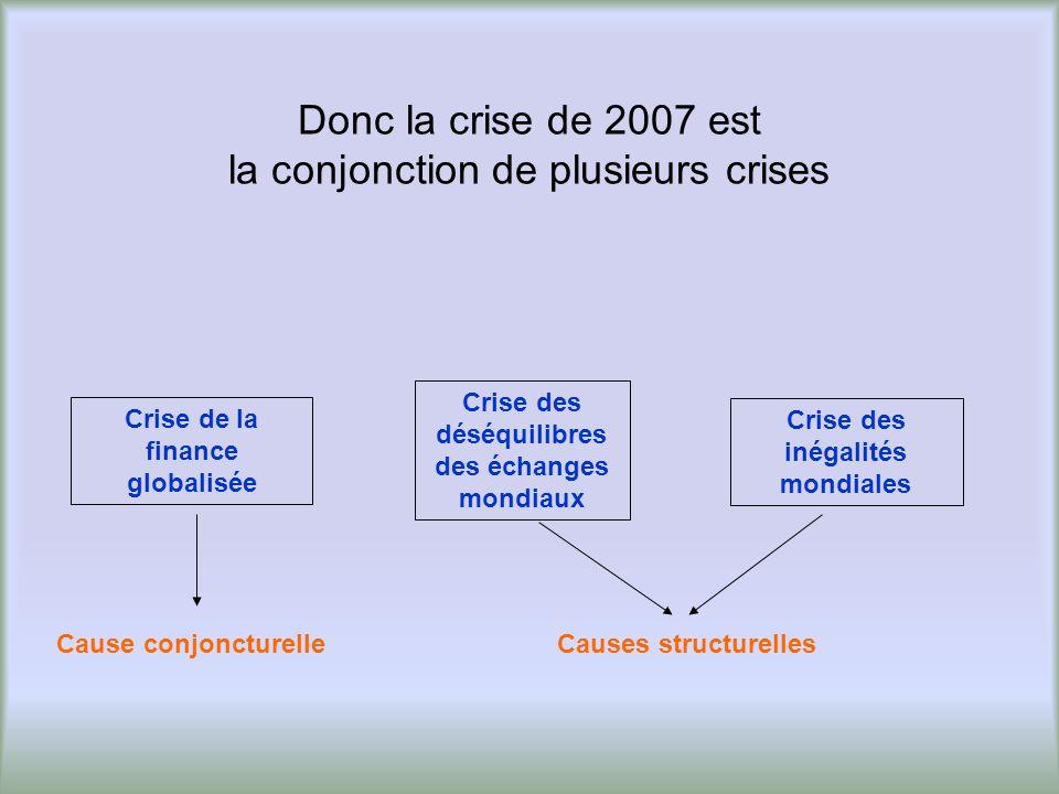 Donc la crise de 2007 est la conjonction de plusieurs crises Crise de la finance globalisée Crise des inégalités mondiales Crise des déséquilibres des