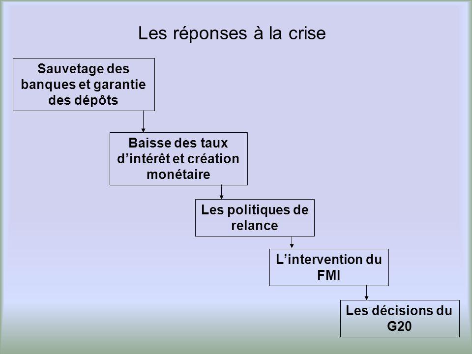 Les réponses à la crise Baisse des taux dintérêt et création monétaire Sauvetage des banques et garantie des dépôts Lintervention du FMI Les politique