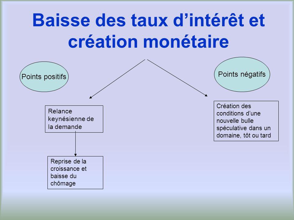 Baisse des taux dintérêt et création monétaire Reprise de la croissance et baisse du chômage Création des conditions dune nouvelle bulle spéculative d