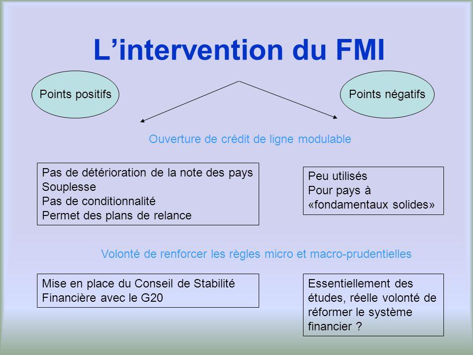 Lintervention du FMI Points positifsPoints négatifs Ouverture de crédit de ligne modulable Pas de détérioration de la note des pays Souplesse Pas de c