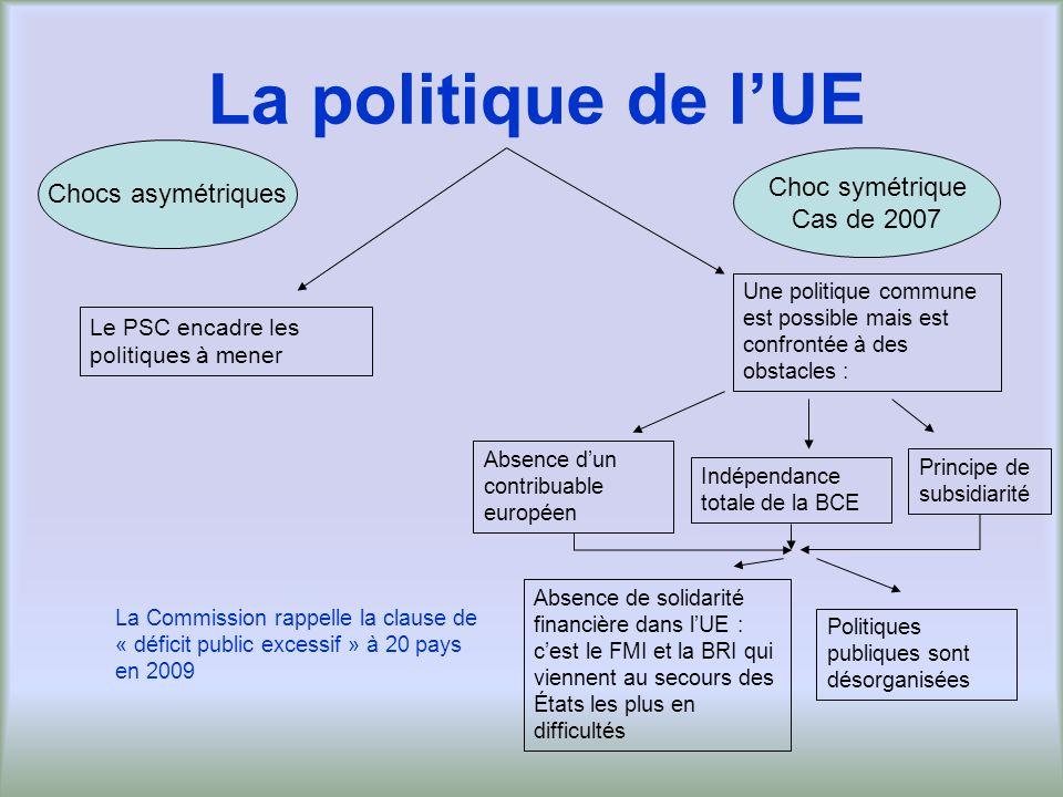 La politique de lUE Principe de subsidiarité Une politique commune est possible mais est confrontée à des obstacles : Le PSC encadre les politiques à
