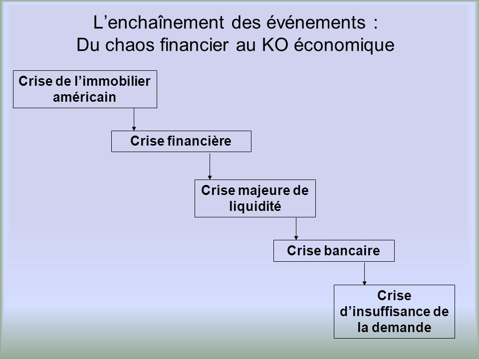 Lenchaînement des événements : Du chaos financier au KO économique Crise financière Crise de limmobilier américain Crise bancaire Crise dinsuffisance