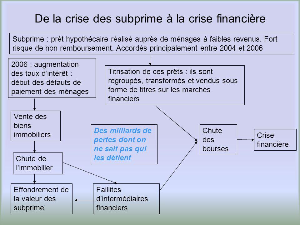De la crise des subprime à la crise financière Titrisation de ces prêts : ils sont regroupés, transformés et vendus sous forme de titres sur les march