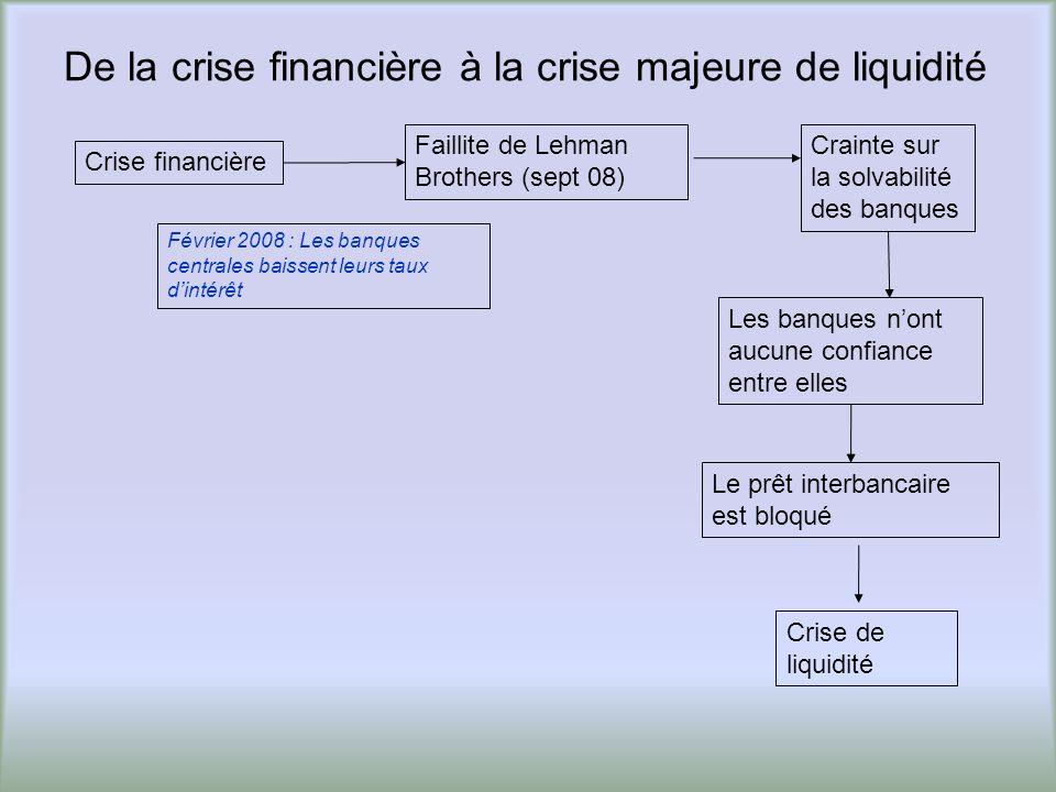 De la crise financière à la crise majeure de liquidité Le prêt interbancaire est bloqué Crise financière Crainte sur la solvabilité des banques Failli