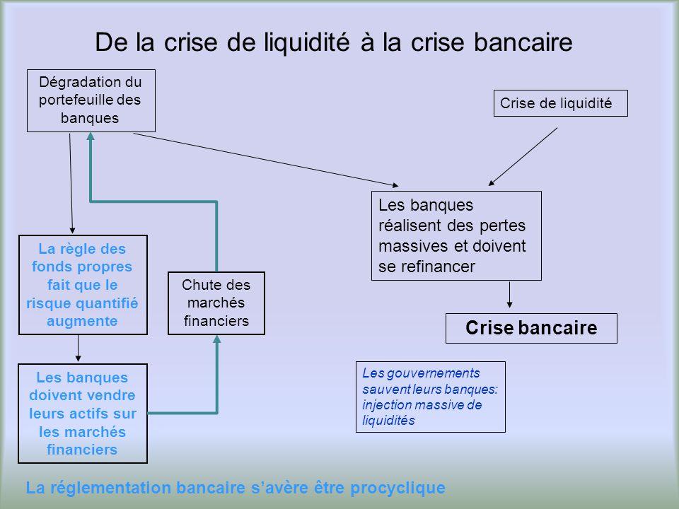 De la crise de liquidité à la crise bancaire Crise bancaire Crise de liquidité Chute des marchés financiers Dégradation du portefeuille des banques La