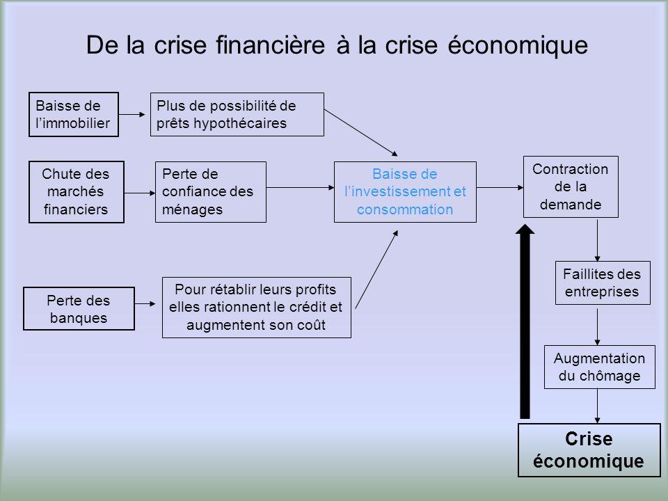 De la crise financière à la crise économique Perte des banques Baisse de limmobilier Chute des marchés financiers Perte de confiance des ménages Pour