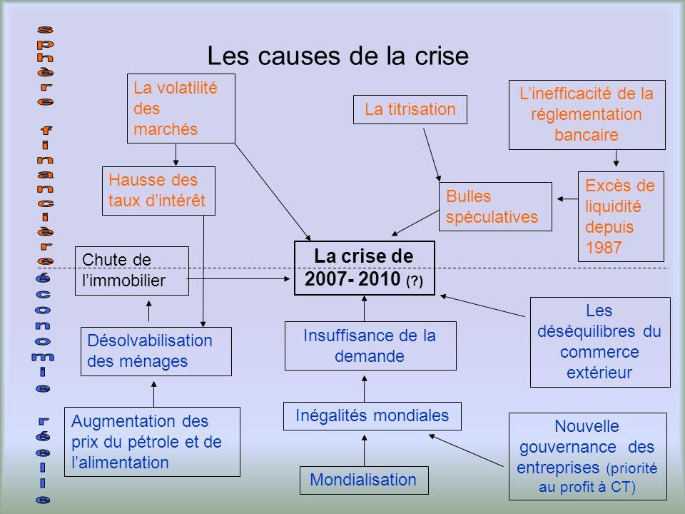 Les causes de la crise La titrisation La volatilité des marchés Linefficacité de la réglementation bancaire Excès de liquidité depuis 1987 Les déséqui