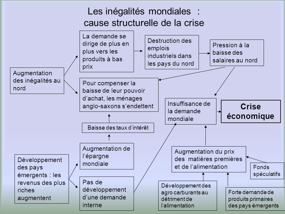 Donc la crise de 2007 est la conjonction de plusieurs crises Crise de la finance globalisée Crise des inégalités mondiales Crise des déséquilibres des échanges mondiaux Cause conjoncturelleCauses structurelles