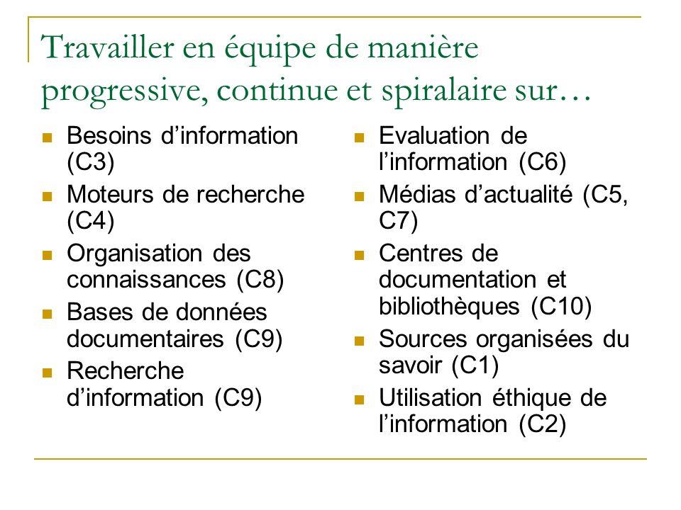 Travailler en équipe de manière progressive, continue et spiralaire sur… Besoins dinformation (C3) Moteurs de recherche (C4) Organisation des connaissances (C8) Bases de données documentaires (C9) Recherche dinformation (C9) Evaluation de linformation (C6) Médias dactualité (C5, C7) Centres de documentation et bibliothèques (C10) Sources organisées du savoir (C1) Utilisation éthique de linformation (C2)