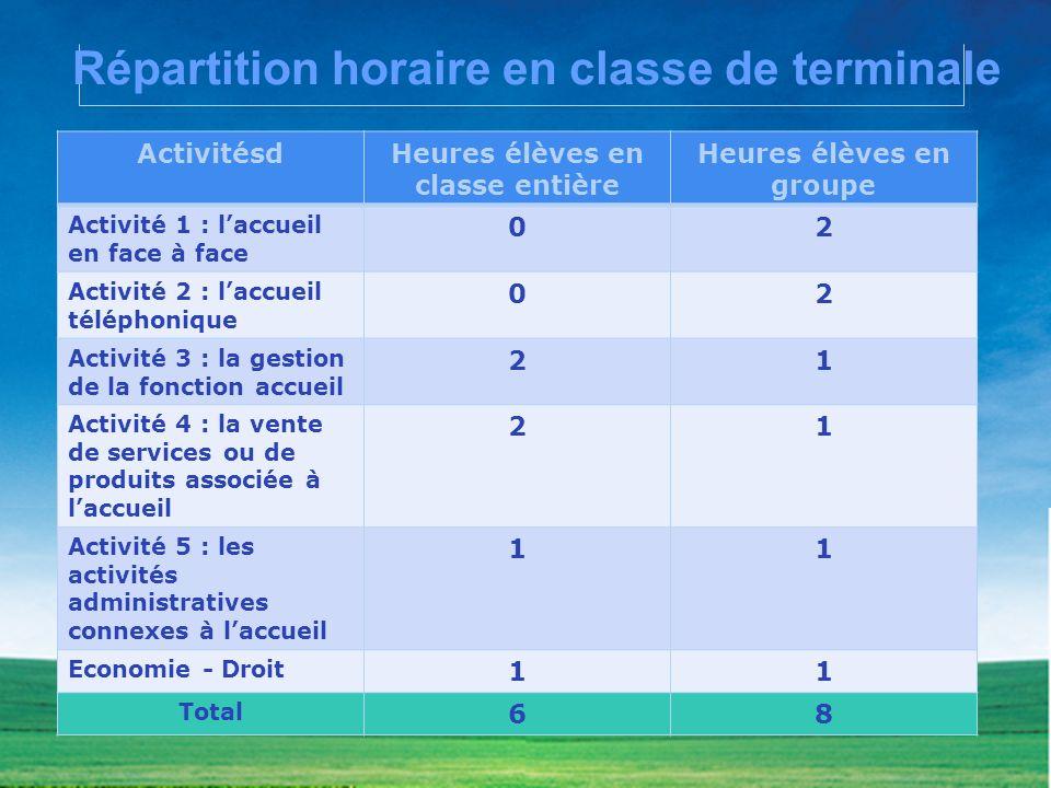 Répartition horaire en classe de terminale ActivitésdHeures élèves en classe entière Heures élèves en groupe Activité 1 : laccueil en face à face 02 A