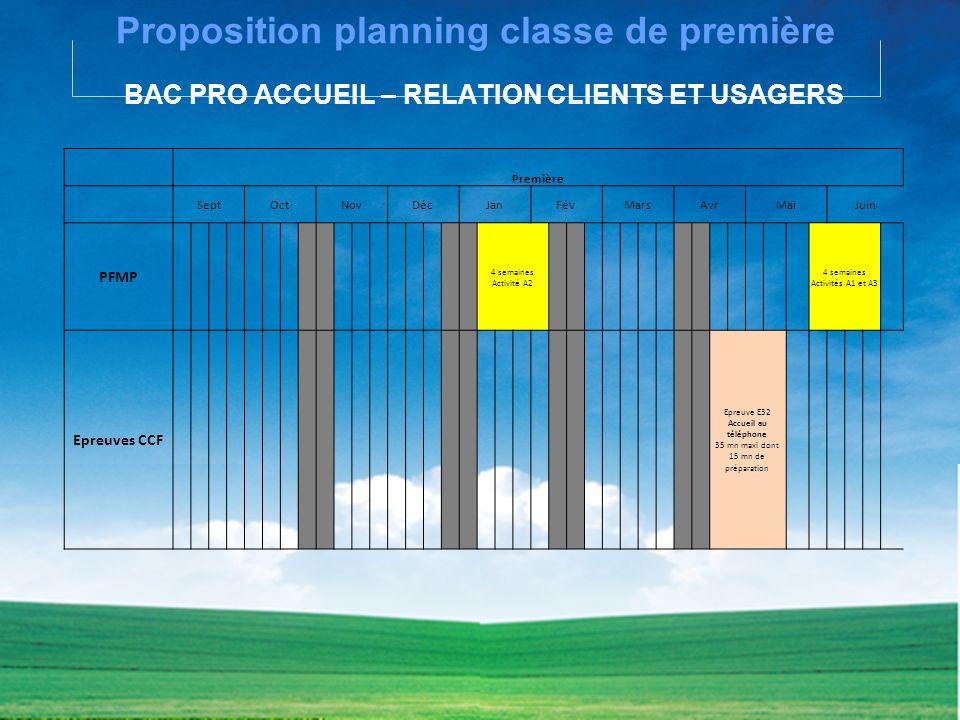 Proposition planning classe de première BAC PRO ACCUEIL – RELATION CLIENTS ET USAGERS Première SeptOctNovDécJanFévMarsAvrMaiJuin PFMP 4 semaines Activ