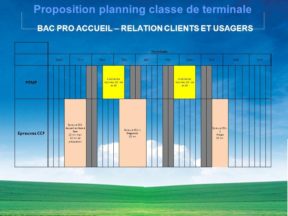 Proposition planning classe de terminale BAC PRO ACCUEIL – RELATION CLIENTS ET USAGERS Terminale SeptOctNovDécJanFévMarsAvrMaiJuin PFMP 4 semaines Act