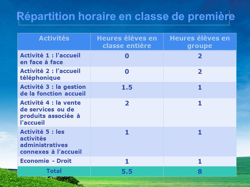 Répartition horaire en classe de première ActivitésHeures élèves en classe entière Heures élèves en groupe Activité 1 : laccueil en face à face 02 Act
