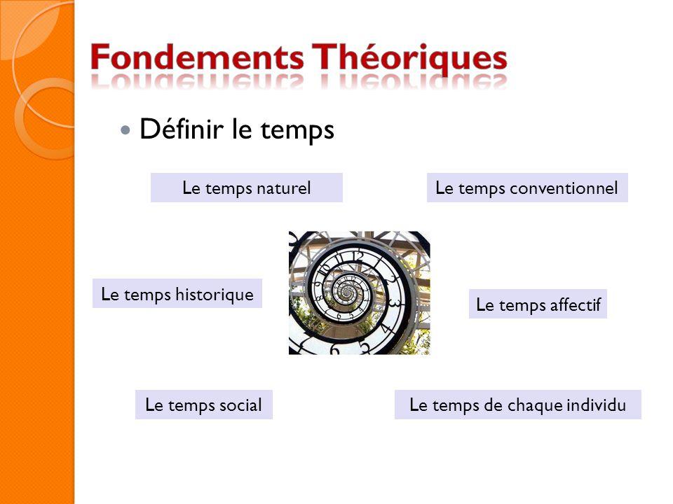 Définir le temps Le temps social Le temps affectif Le temps de chaque individu Le temps conventionnel Le temps historique Le temps naturel