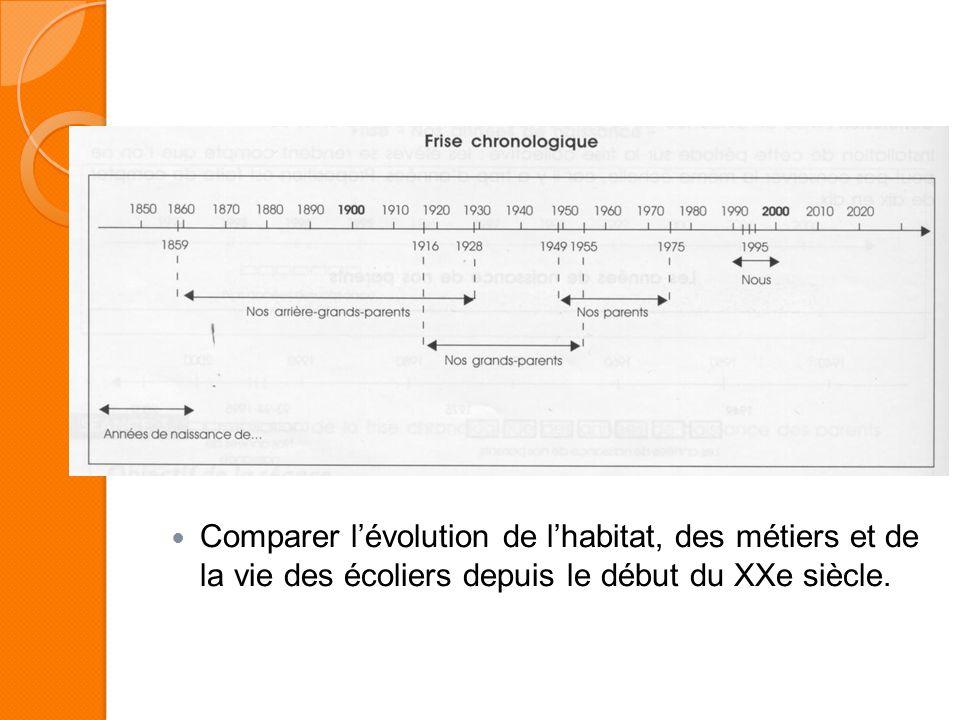 Comparer lévolution de lhabitat, des métiers et de la vie des écoliers depuis le début du XXe siècle.