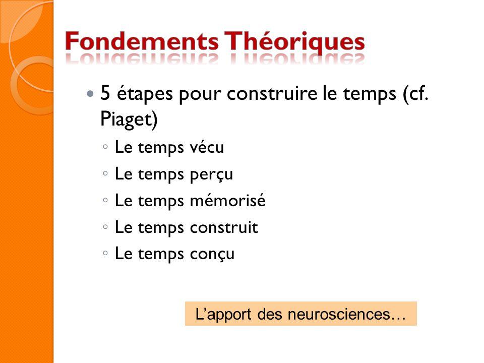 5 étapes pour construire le temps (cf. Piaget) Le temps vécu Le temps perçu Le temps mémorisé Le temps construit Le temps conçu Lapport des neuroscien