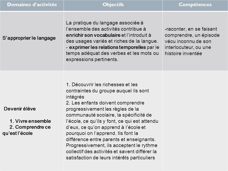 Domaines dactivitésObjectifsCompétences Sapproprier le langage La pratique du langage associée à lensemble des activités contribue à enrichir son voca