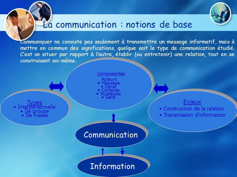 La communication : notions de base Information Communication Enjeux Construction de la relation Transmission dinformation Enjeux Construction de la re