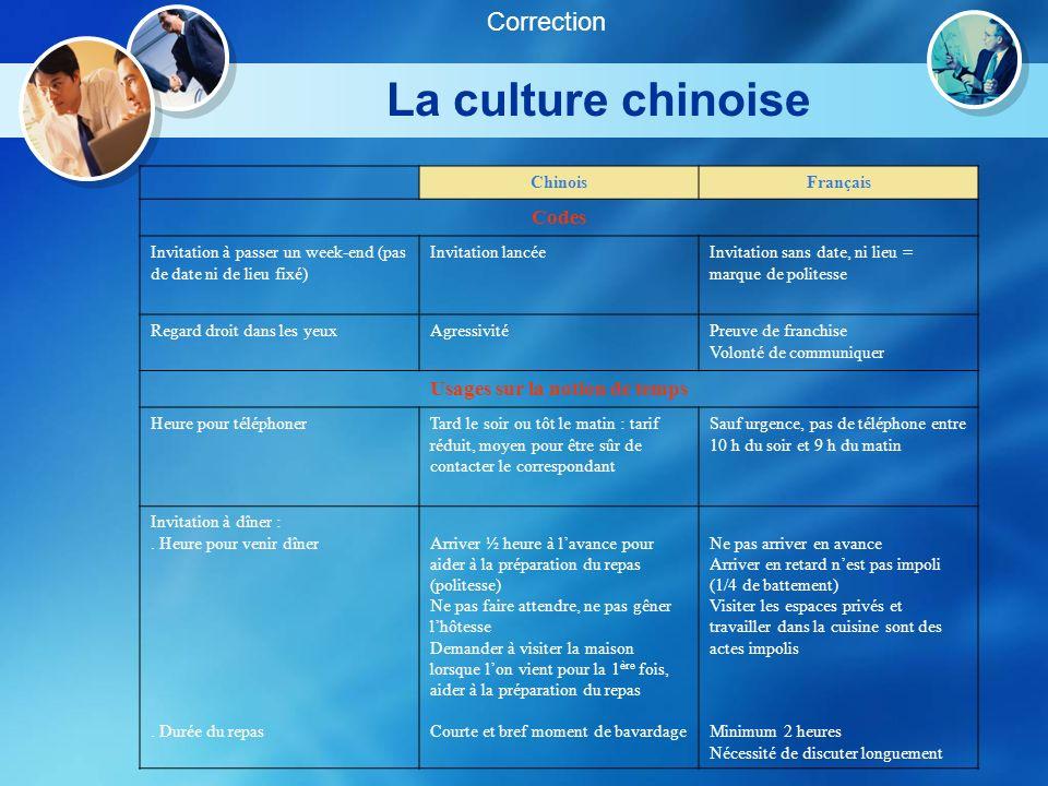 La culture chinoise Correction ChinoisFrançais Codes Invitation à passer un week-end (pas de date ni de lieu fixé) Invitation lancéeInvitation sans da