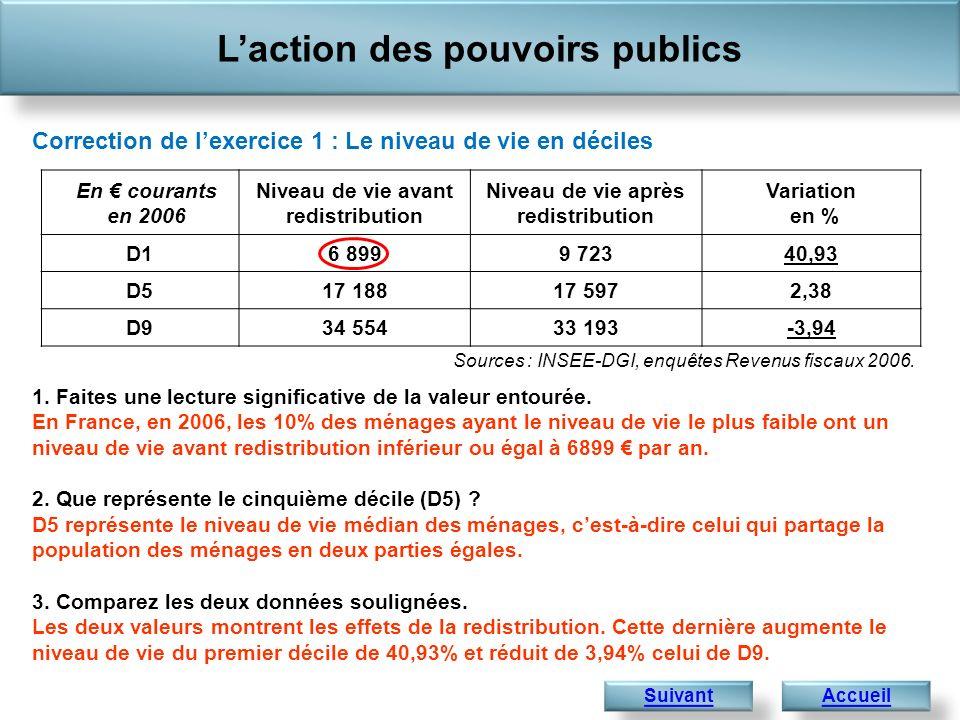 Laction des pouvoirs publics 1 441,4 1.Faites une lecture significative de la valeur entourée.
