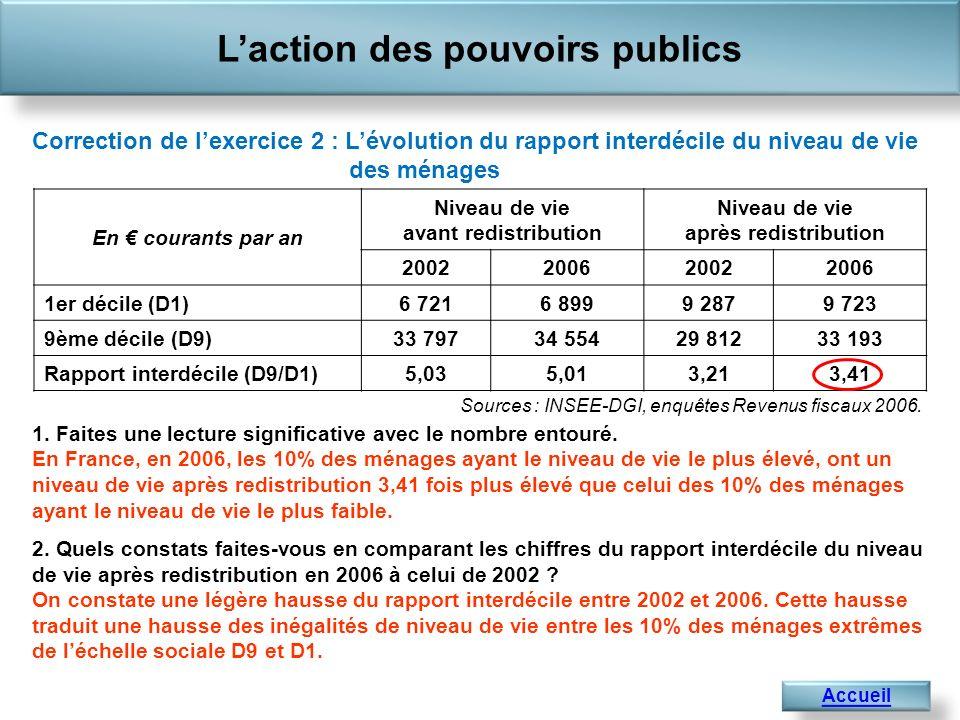 Laction des pouvoirs publics Accueil 1 441,4 Correction de lexercice 2 : Lévolution du rapport interdécile du niveau de vie des ménages 1.