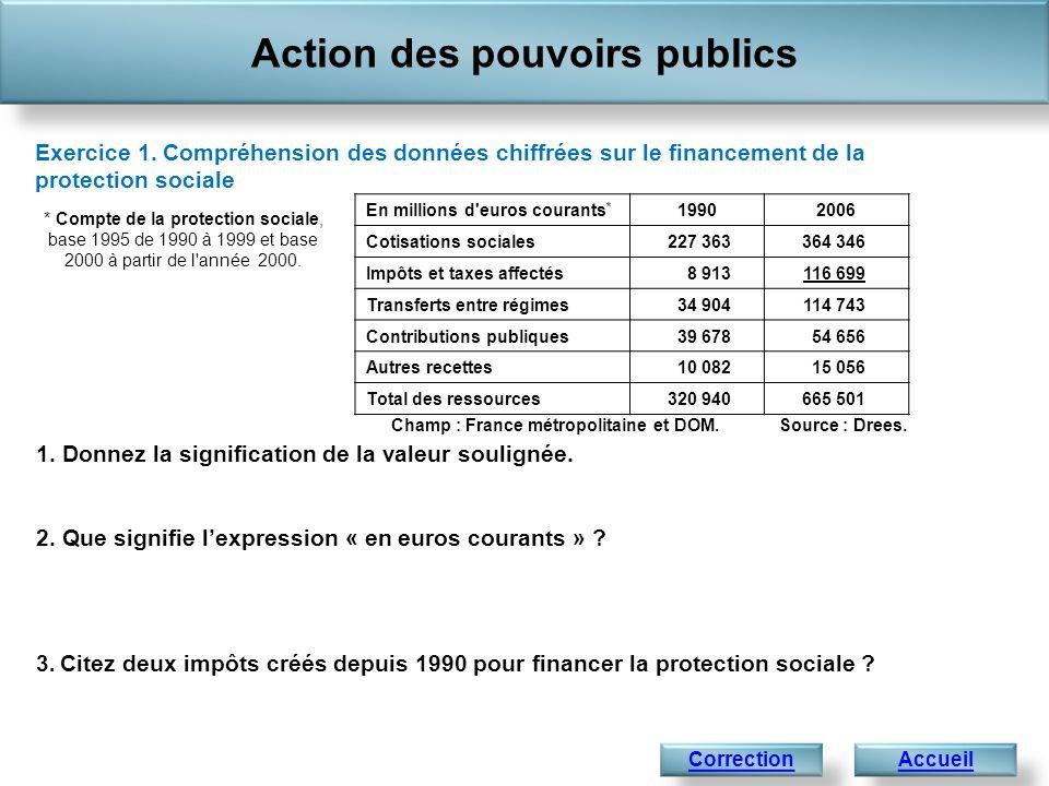Action des pouvoirs publics 1. Donnez la signification de la valeur soulignée. 2. Que signifie lexpression « en euros courants » ? 3. Citez deux impôt