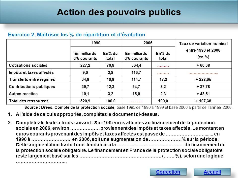 Exercice 2. Maîtriser les % de répartition et dévolution Source : Drees. Compte de la protection sociale, base 1995 de 1990 à 1999 et base 2000 à part