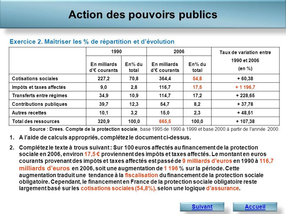 Action des pouvoirs publics Exercice 2. Maîtriser les % de répartition et dévolution Source : Drees. Compte de la protection sociale, base 1995 de 199