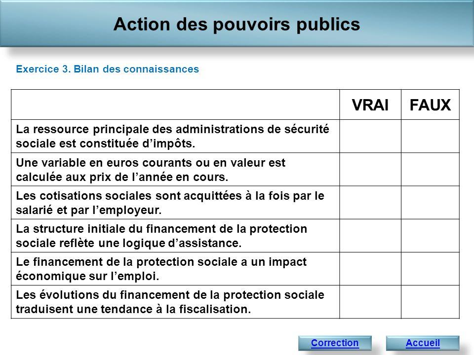 Action des pouvoirs publics Exercice 3. Bilan des connaissances AccueilCorrection VRAIFAUX La ressource principale des administrations de sécurité soc