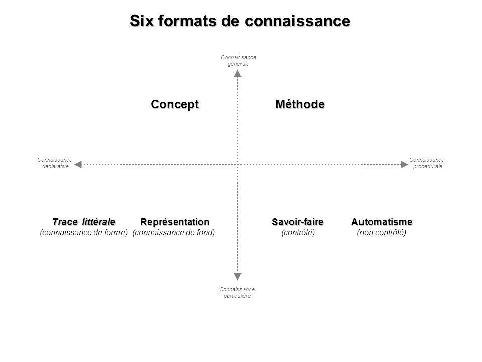 Concept Automatisme (non contrôlé)Savoir-faire (contrôlé) Méthode Connaissance générale Connaissance déclarative Six formats de connaissance Trace lit