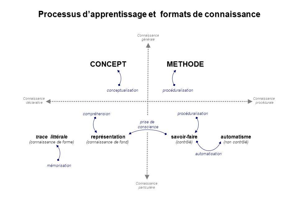 automatisation procéduralisation CONCEPT automatisme (non contrôlé)savoir-faire (contrôlé) METHODE Connaissance générale Connaissance particulière Con