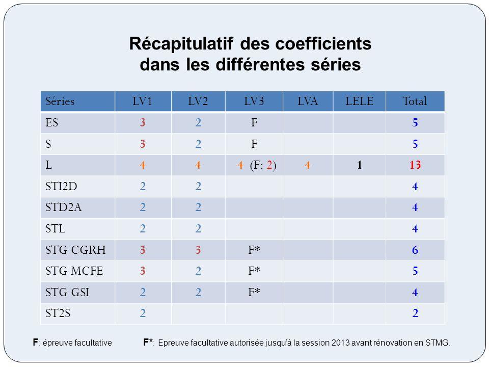 Récapitulatif des coefficients dans les différentes séries Séries LV1LV2LV3LVALELETotal ES 32F5 S 32F5 L 44 4 (F: 2)4113 STI2D 224 STD2A 224 STL 224 S
