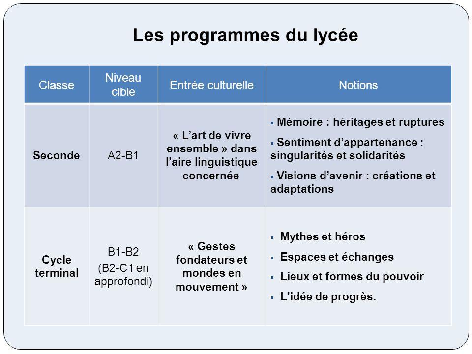 Les programmes du lycée Classe Niveau cible Entrée culturelleNotions SecondeA2-B1 « Lart de vivre ensemble » dans laire linguistique concernée Mémoire
