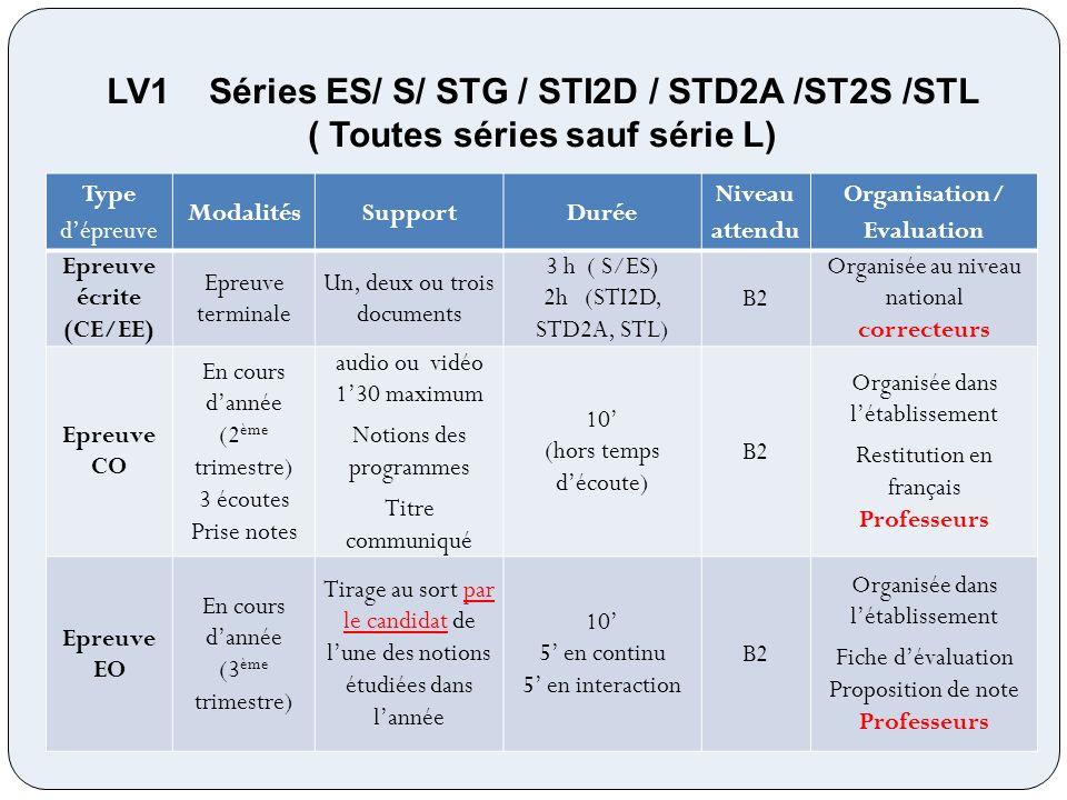 LV2 Séries ES/S/STG ST2S : obligatoire à partir de 2014 STI2D, STL, STD2A : obligatoire à partir de 2017 Type dépreuve ModalitésSupportDurée Niveau attendu Organisation/ Evaluation Epreuve écrite (CE/EE) Epreuve terminale Un, deux ou trois documents 2hB1 Organisée au niveau national correcteurs Epreuve CO En cours dannée (2 ème trimestre) 3 écoutes Prise de notes audio ou vidéo 130 maximum Notions des programmes Titre du support communiqué 10 (hors temps découte) B1 Organisée dans létablissement Restitution en français Fiche dévaluation Proposition de note Professeurs Epreuve EO En cours dannée (3 ème trimestre) Tirage au sort par le candidat de lune des notions étudiées dans lannée 10 préparation 10 épreuve 5 en continu 5 dinteraction B1 Organisée dans létablissement Fiche dévaluation Proposition de note Professeurs