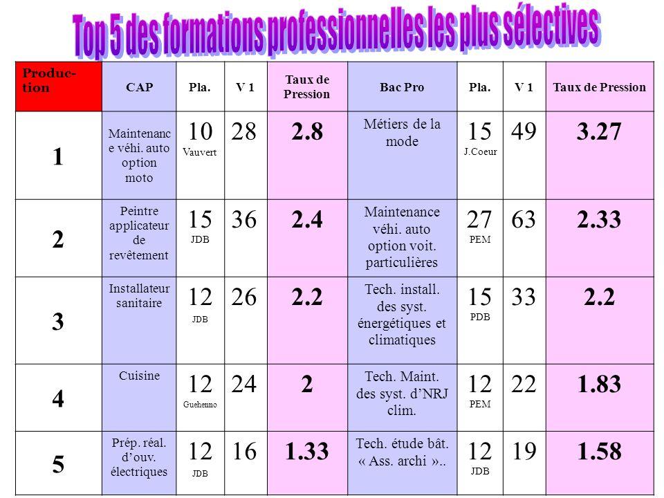 Produc- tion CAPPla.V 1 Taux de Pression Bac ProPla.V 1Taux de Pression 1 Maintenanc e véhi.