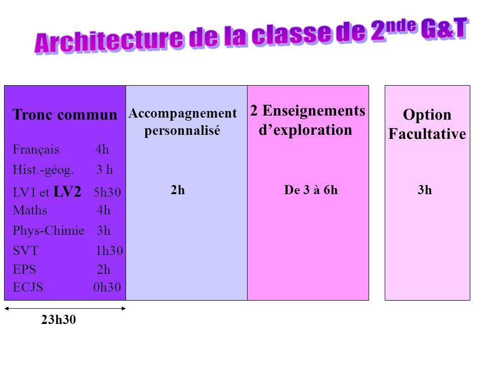 Tronc commun Français 4h Hist.-géog.