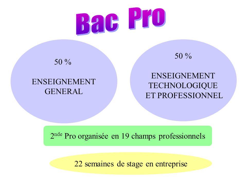2 nde Pro organisée en 19 champs professionnels 22 semaines de stage en entreprise 50 % ENSEIGNEMENT GENERAL 50 % ENSEIGNEMENT TECHNOLOGIQUE ET PROFESSIONNEL