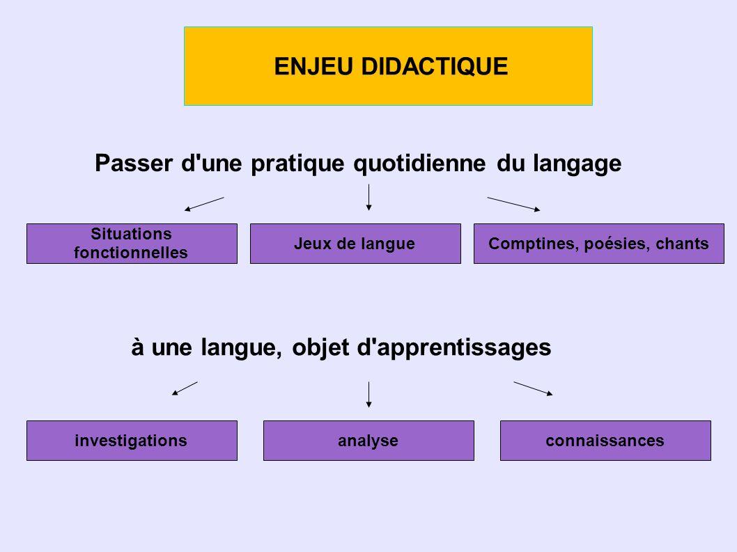 ENJEU DIDACTIQUE Passer d une pratique quotidienne du langage Situations fonctionnelles Jeux de langueComptines, poésies, chants à une langue, objet d apprentissages connaissancesanalyseinvestigations