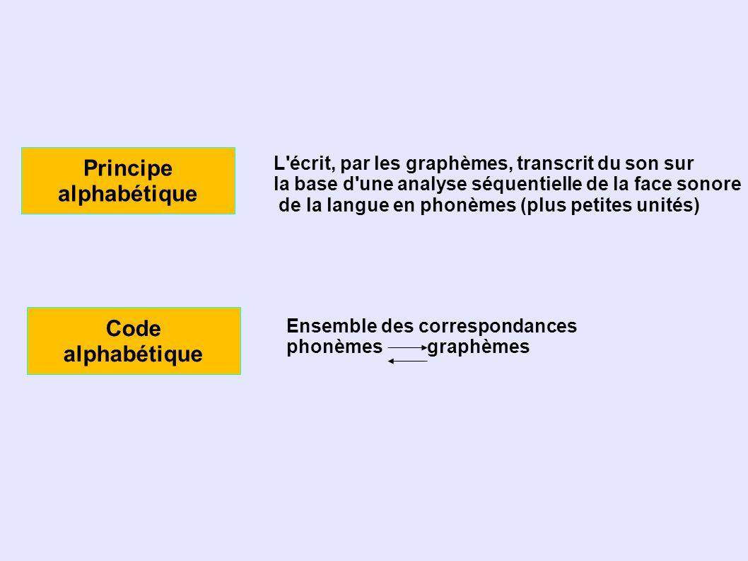 Principe alphabétique Code alphabétique Ensemble des correspondances phonèmes graphèmes L écrit, par les graphèmes, transcrit du son sur la base d une analyse séquentielle de la face sonore de la langue en phonèmes (plus petites unités)