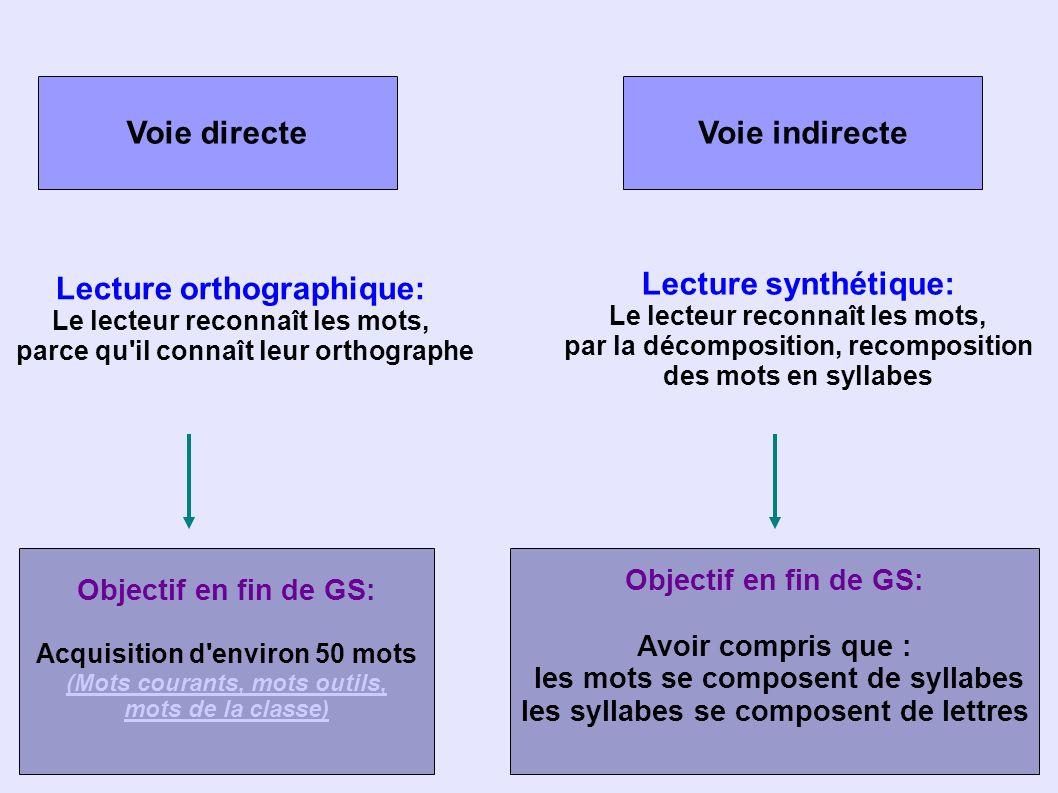 Voie directeVoie indirecte Lecture orthographique: Le lecteur reconnaît les mots, parce qu il connaît leur orthographe Lecture synthétique: Le lecteur reconnaît les mots, par la décomposition, recomposition des mots en syllabes Objectif en fin de GS: Acquisition d environ 50 mots (Mots courants, mots outils, mots de la classe) Objectif en fin de GS: Avoir compris que : les mots se composent de syllabes les syllabes se composent de lettres
