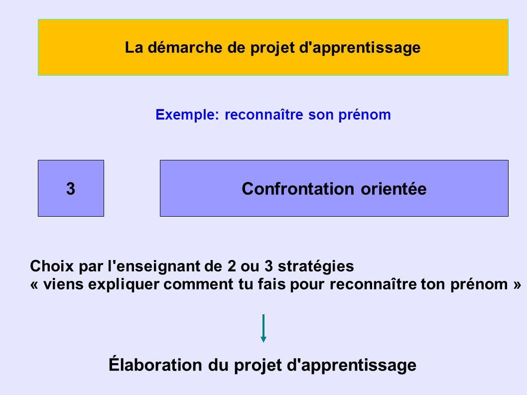 La démarche de projet d apprentissage Exemple: reconnaître son prénom 3Confrontation orientée Choix par l enseignant de 2 ou 3 stratégies « viens expliquer comment tu fais pour reconnaître ton prénom » Élaboration du projet d apprentissage