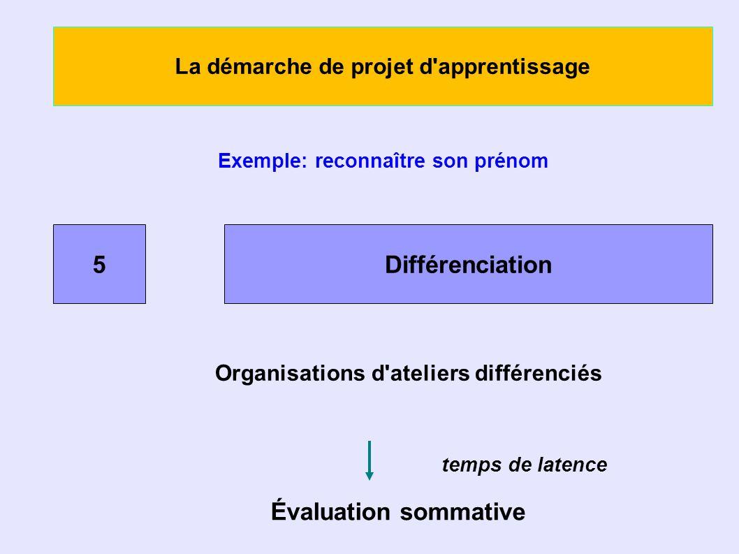 La démarche de projet d apprentissage Exemple: reconnaître son prénom 5Différenciation Organisations d ateliers différenciés Évaluation sommative temps de latence