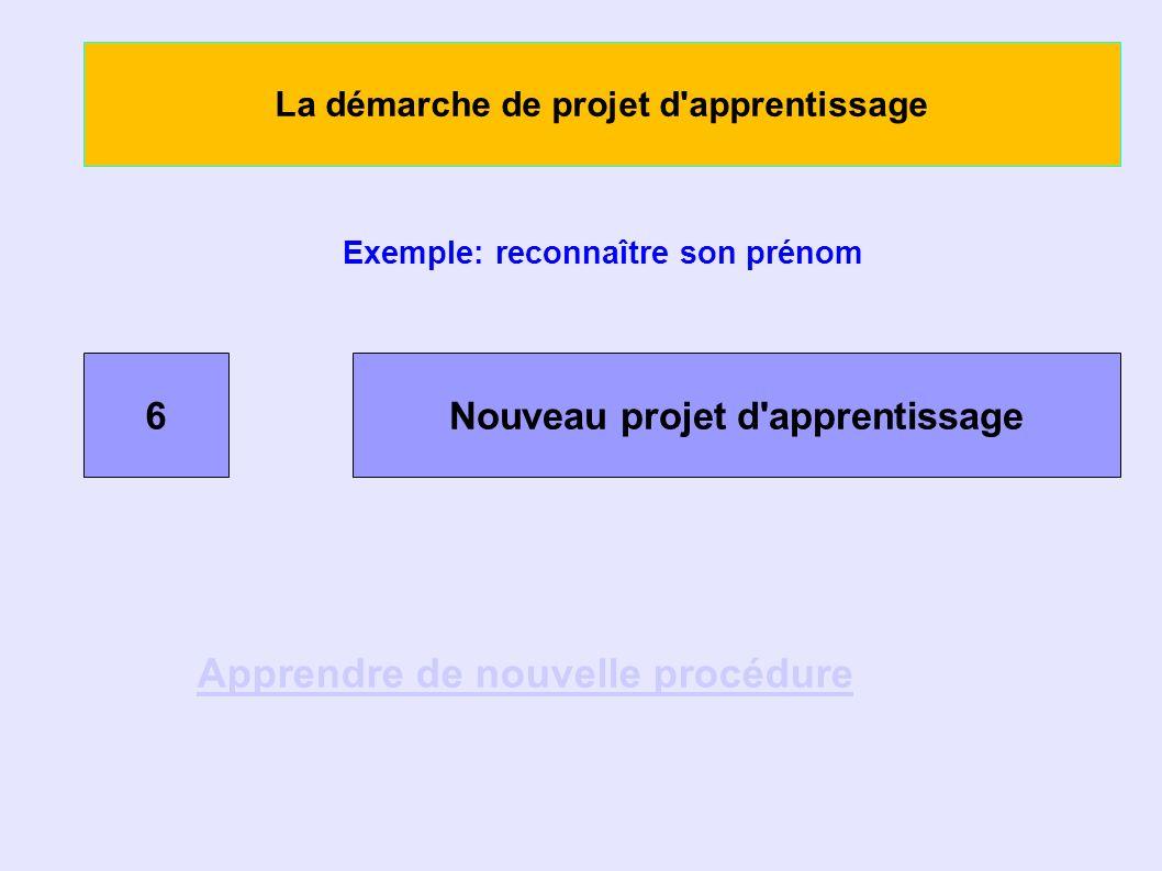 La démarche de projet d apprentissage Exemple: reconnaître son prénom 6Nouveau projet d apprentissage Apprendre de nouvelle procédure