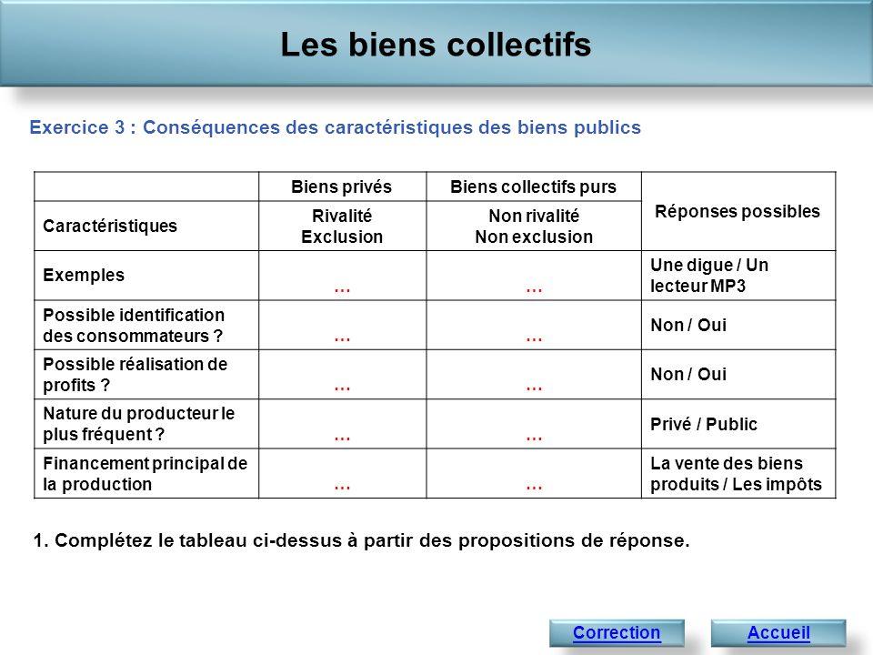 Les biens collectifs Accueil Exercice 3 : Conséquences des caractéristiques des biens publics Biens privésBiens collectifs purs Réponses possibles Car