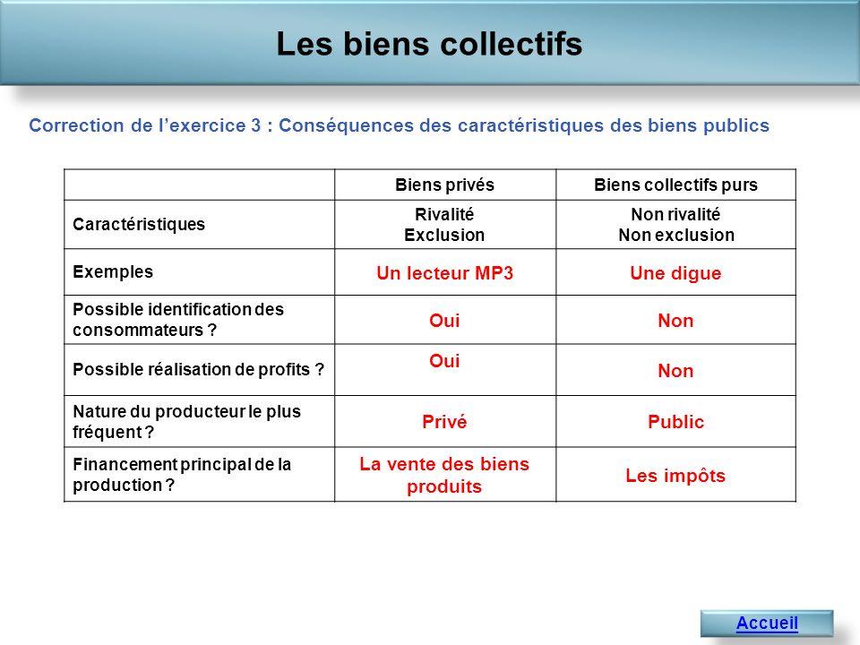 Les biens collectifs Accueil Correction de lexercice 3 : Conséquences des caractéristiques des biens publics Biens privésBiens collectifs purs Caracté