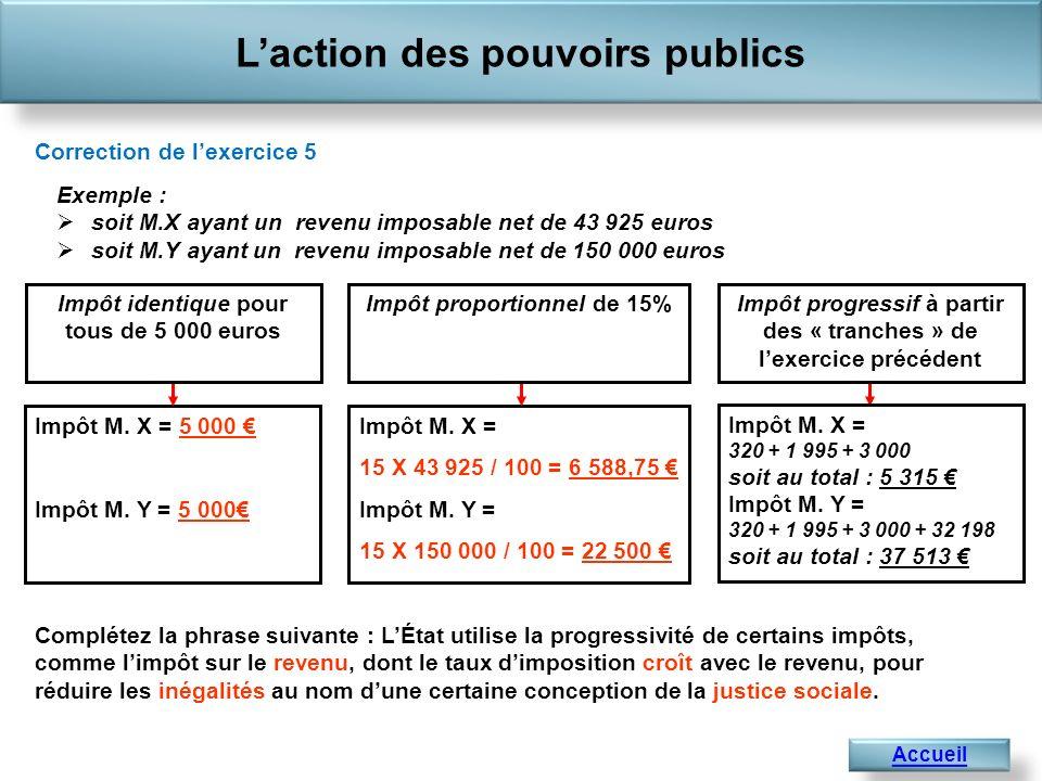 Laction des pouvoirs publics Accueil Correction de lexercice 5 Impôt M. X = 5 000 Impôt M. Y = 5 000 Impôt M. X = 15 X 43 925 / 100 = 6 588,75 Impôt M